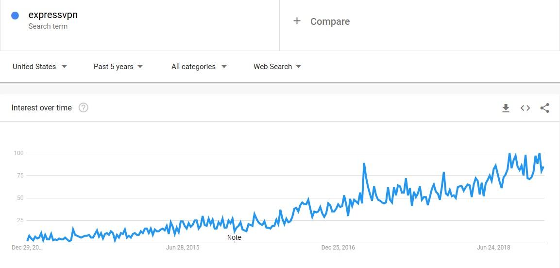 ExpressVPN trend 2019 last 5 years
