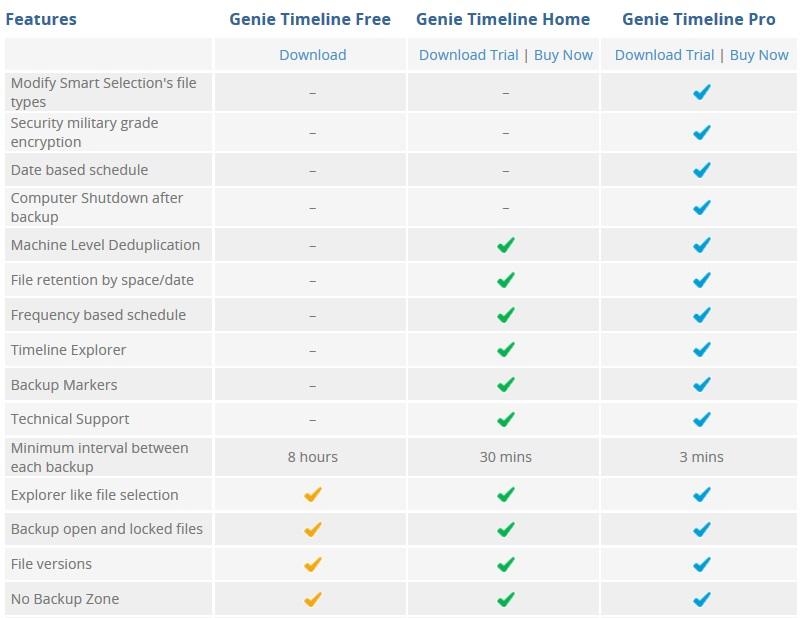 Genie Timeline home vs professional features comparison