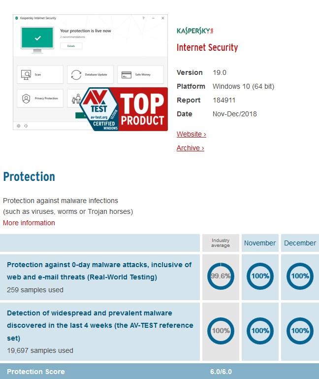 kaspersky avtest virus protection result