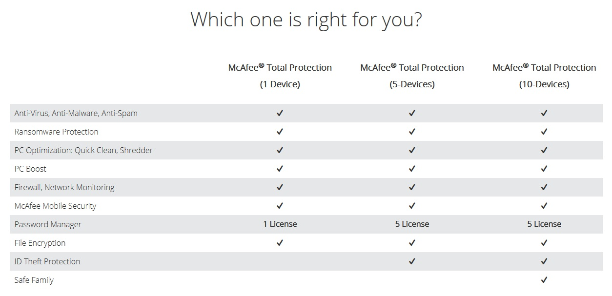 McAfee Total Protection versions comparison