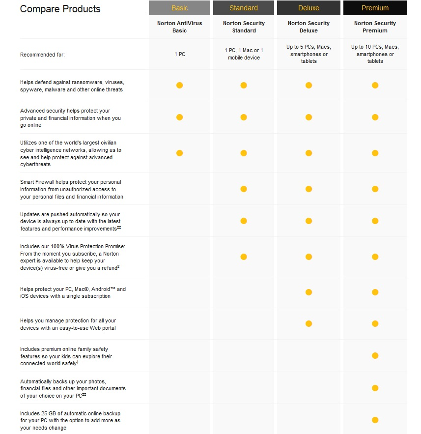 Norton Security Premium vs Deluxe and Standard comparison
